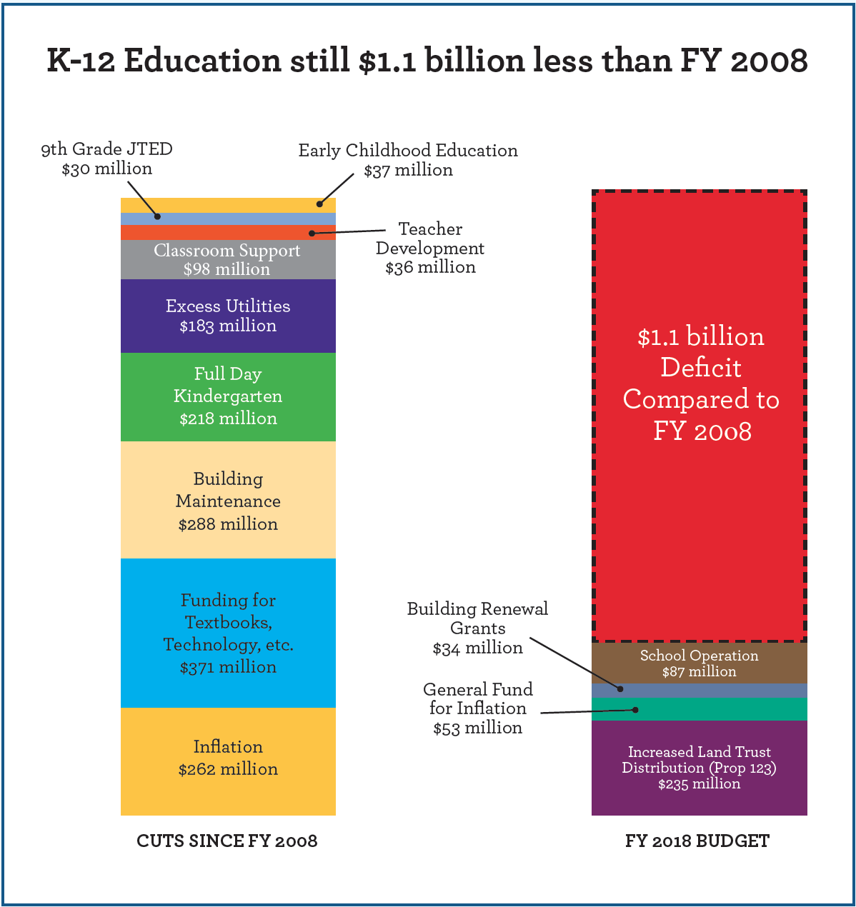 K-12 Education still $1.1 billion less than FY 2008