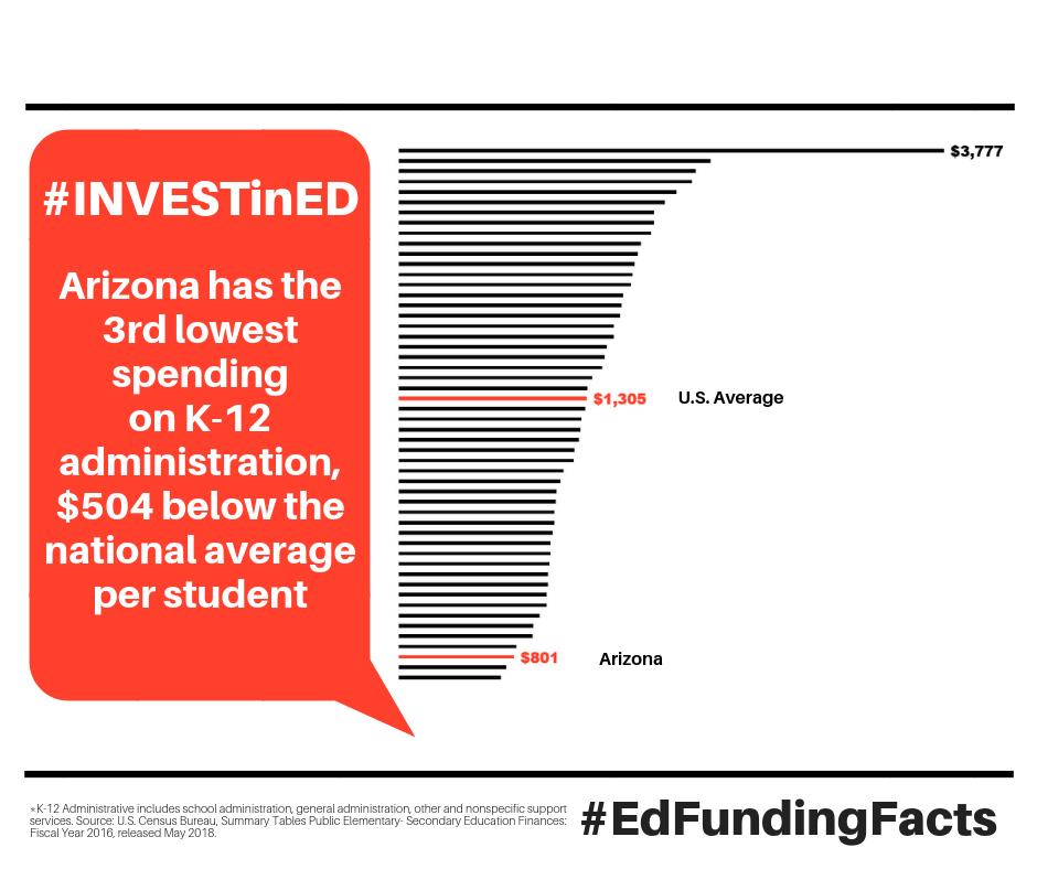 ED Funding Facts 9/04 | AZ Schools Now